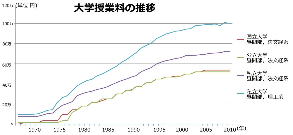 総務省統計局 小売物価統計調査結果(1967-2010年)