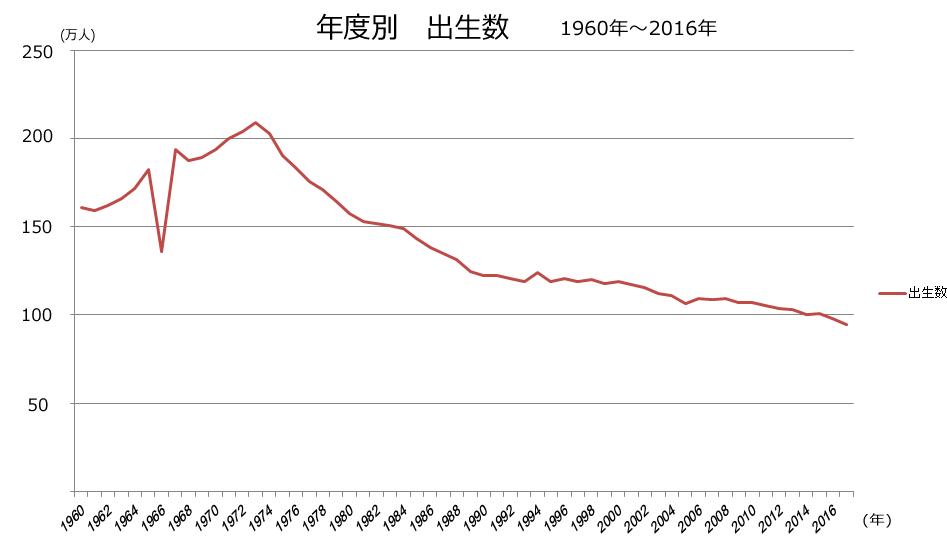 厚生労働省「人口動態総覧の年次推移」
