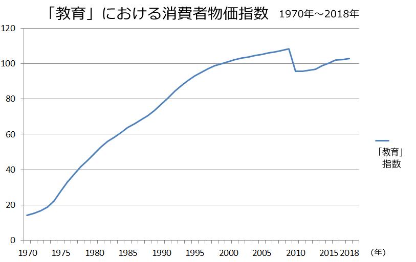 総務省「消費者物価指数」