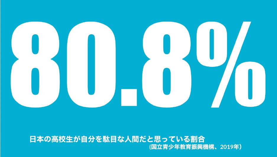 """""""日本の高校生が自分を駄目な人間だと思っている割合"""