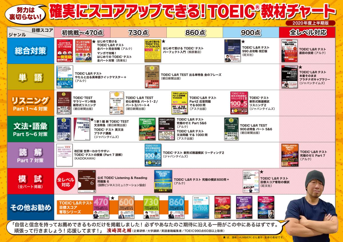 ハマーチャート:TOEIC おすすめ参考書の最新ガイド[パート別 x レベル別]