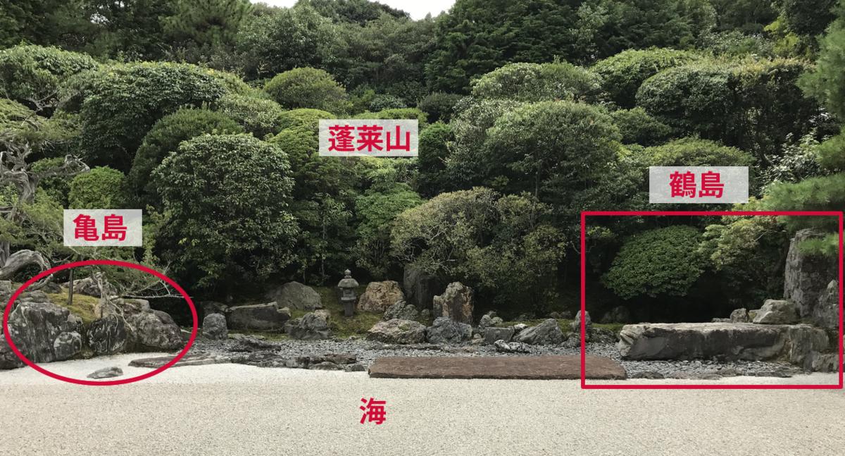 「鶴亀の庭」の「見立て」