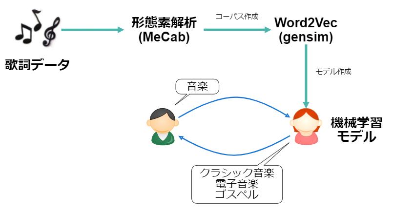 f:id:ykoomaru:20210509110347p:plain