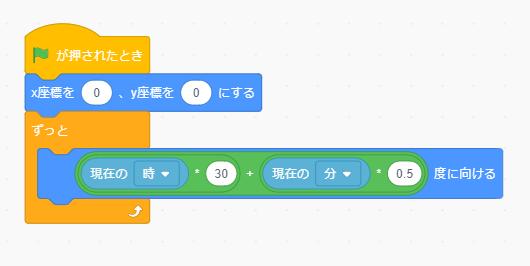 図5:「みじかいはり(じかん)」ブロック コード