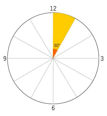図4:時計の角度