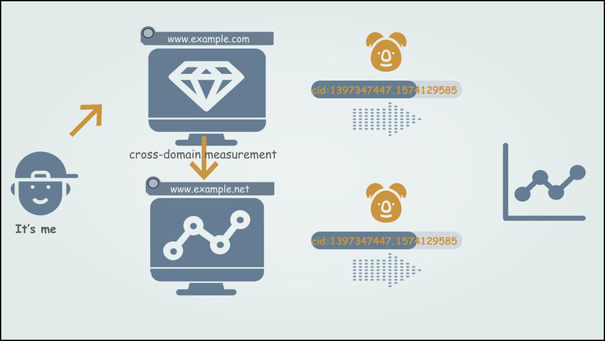 1人のユーザーがクロスドメイントラッキングが設定された異なるドメイン内のページを閲覧したときに送信されるcidとその値