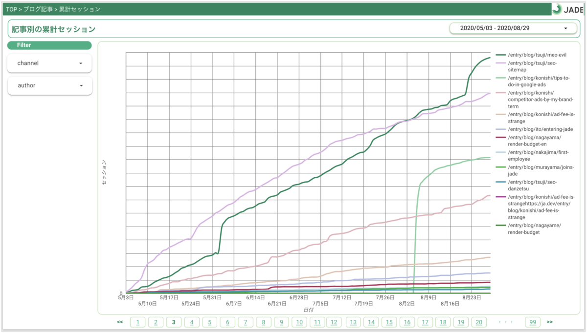 Googleデータポータルでの記事別累計セッション傾向のレポート