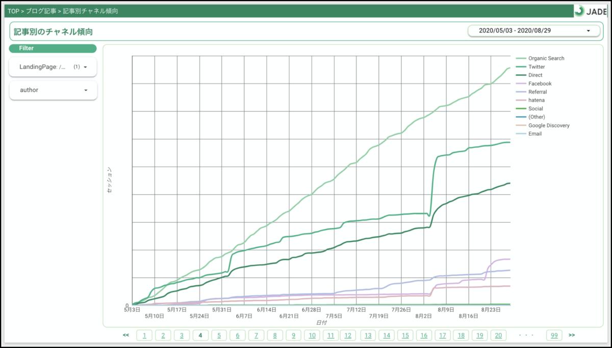 Googleデータポータルでの特定の記事における累計セッション傾向のレポート