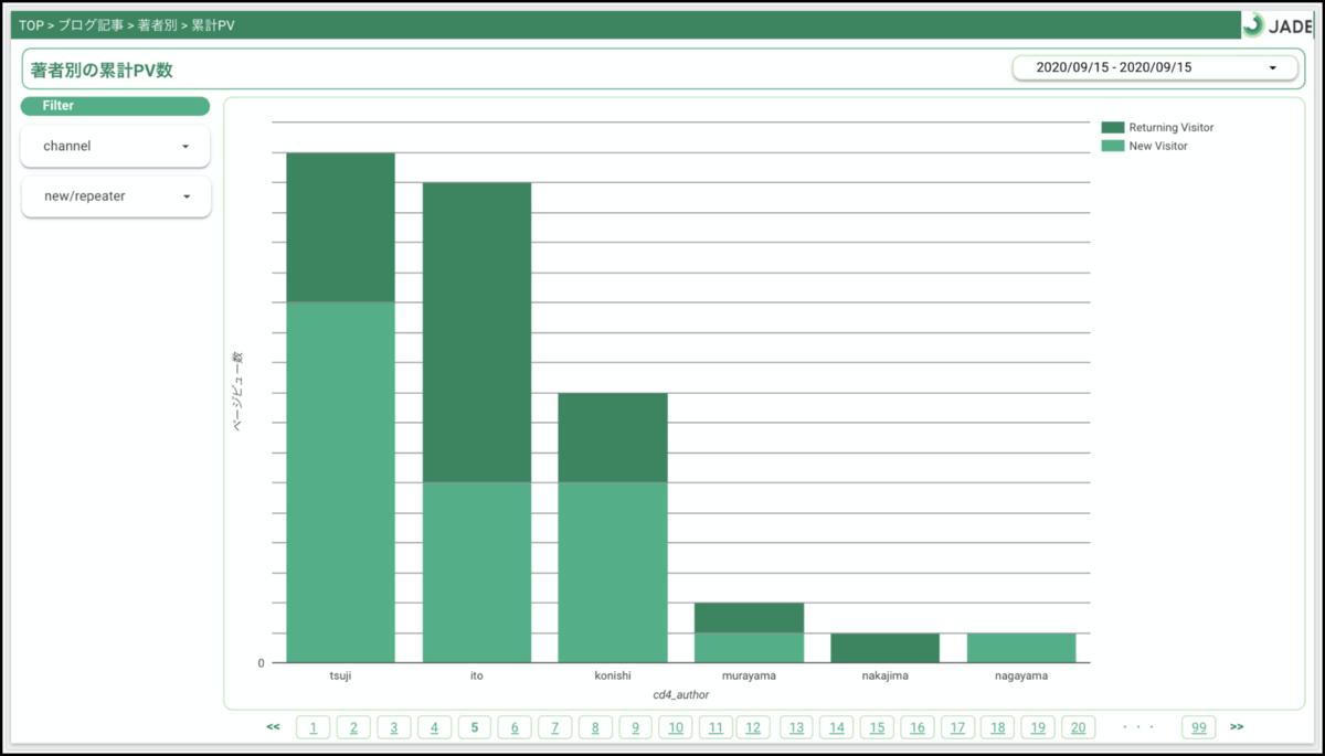 Googleデータポータルで著者別のPVを棒グラフで表示