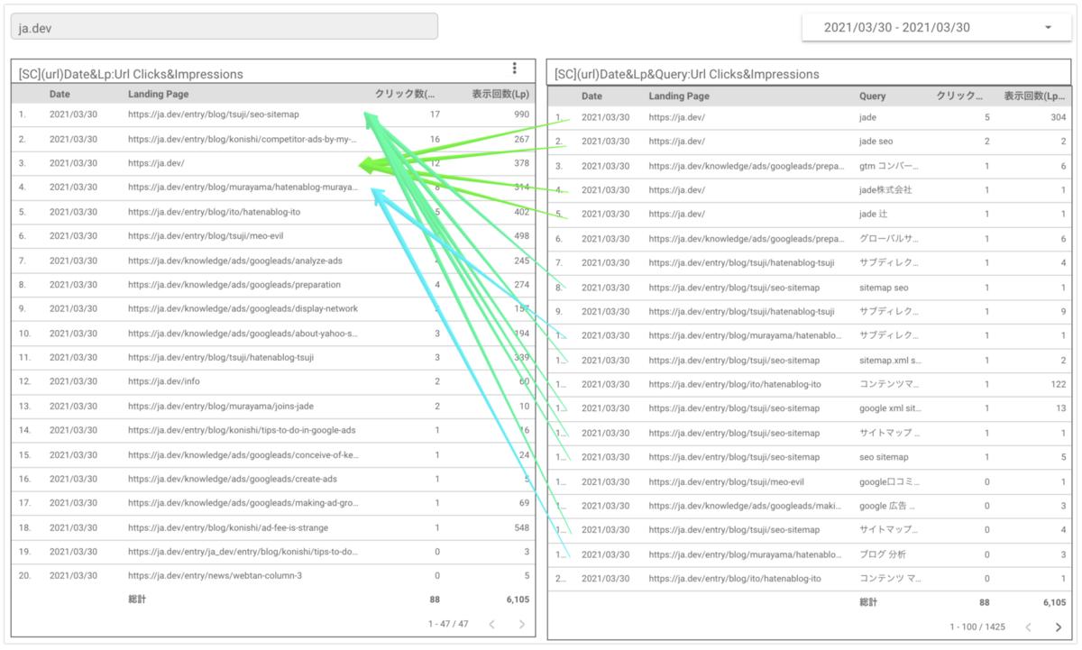 Search Console を接続したデータポータルの画面キャプチャ1
