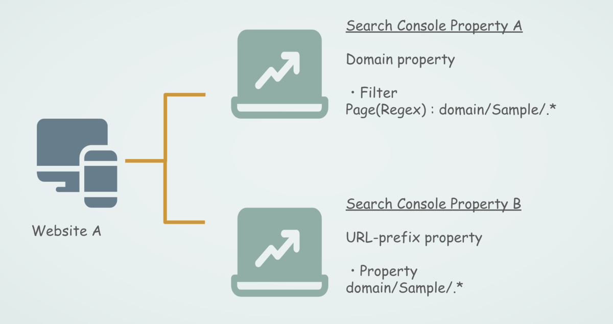 Search Console のプロパティ構成イメージ1