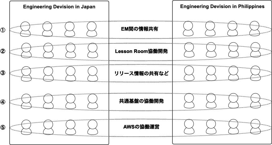 体制イメージ