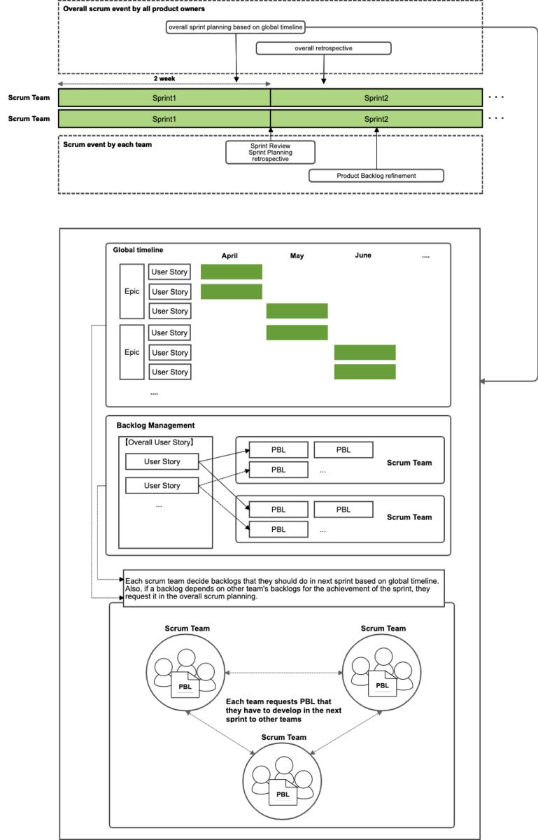 システムリニューアルPJの進め方全体像