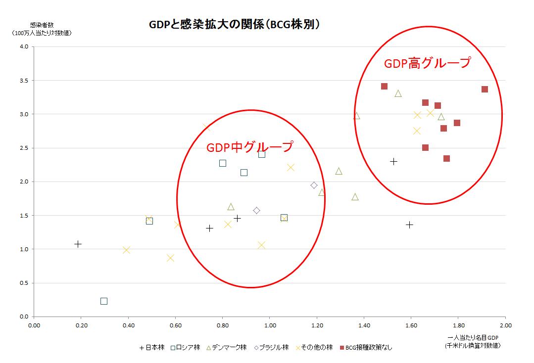 GDP接種株別感染者数の散布図