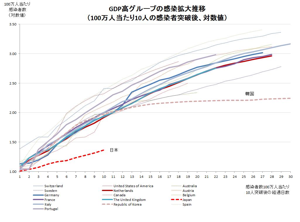 BCG接種株と感染者数の推移比較(GDP高グループ)