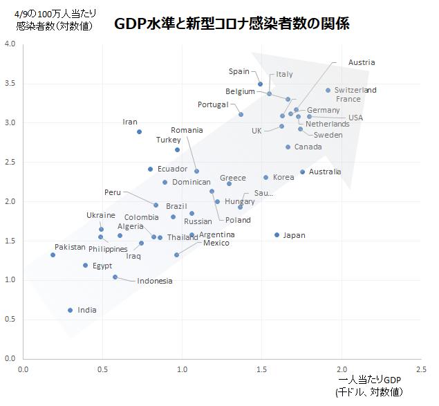 GDPと感染者数の関係の散布図