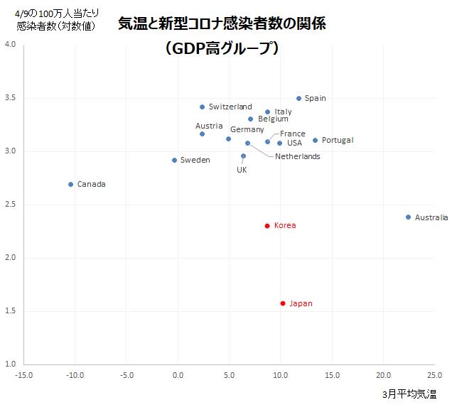 3月平均気温と感染者数の推移比較(GDP高グループ)