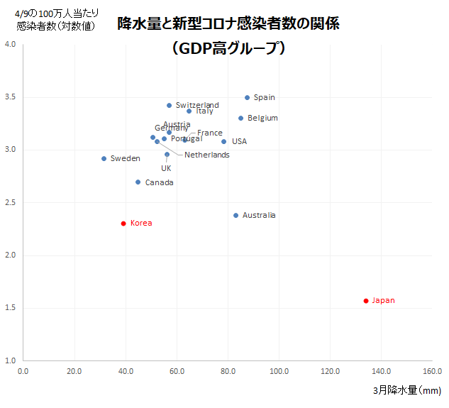 3月降水量と感染者数の推移比較(GDP高グループ)