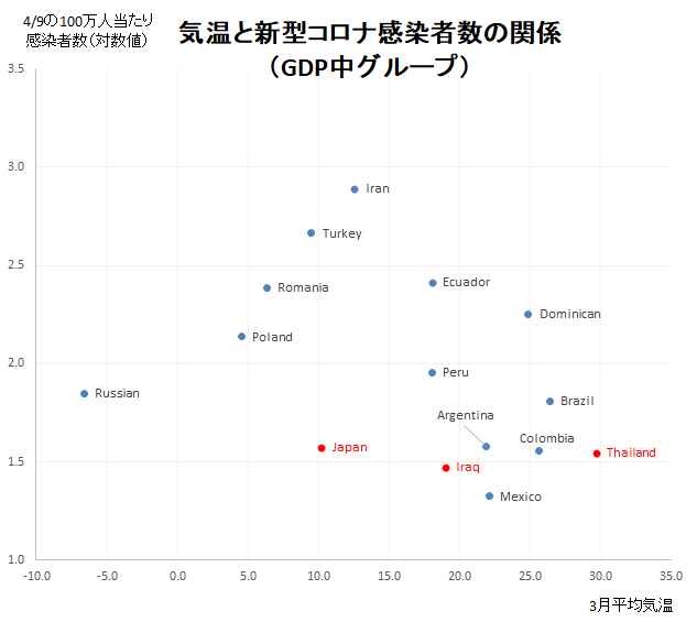 3月平均気温と感染者数の推移比較(GDP中グループ)