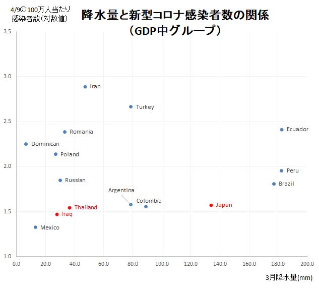 3月降水量と感染者数の推移比較(GDP中グループ)