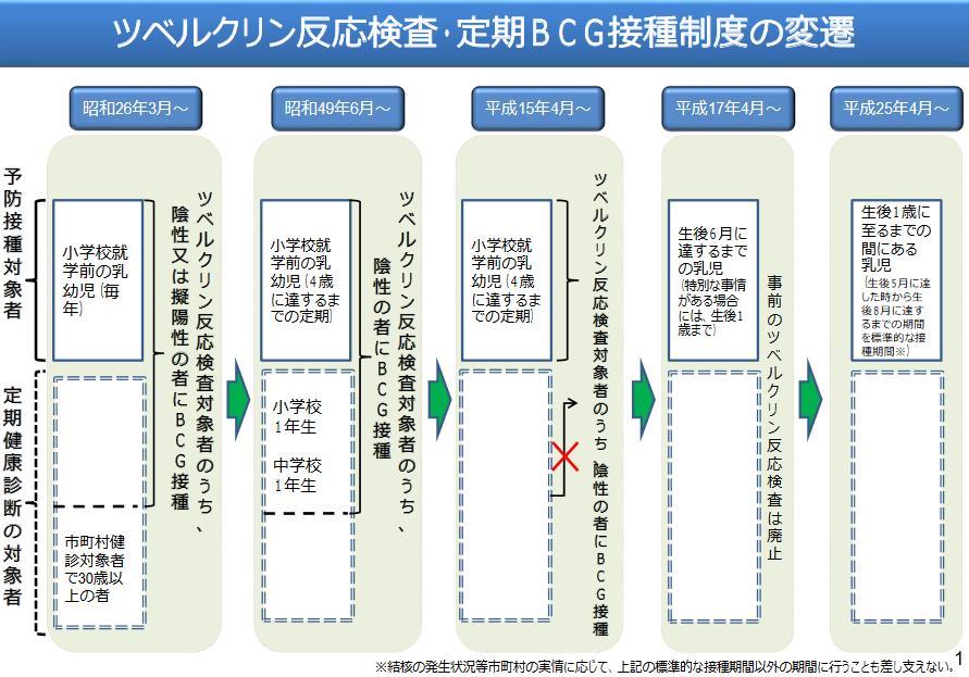 日本におけるBCG接種政策の経緯