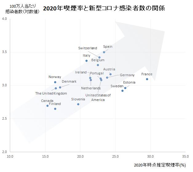 2020年喫煙率と新型コロナ感染者数