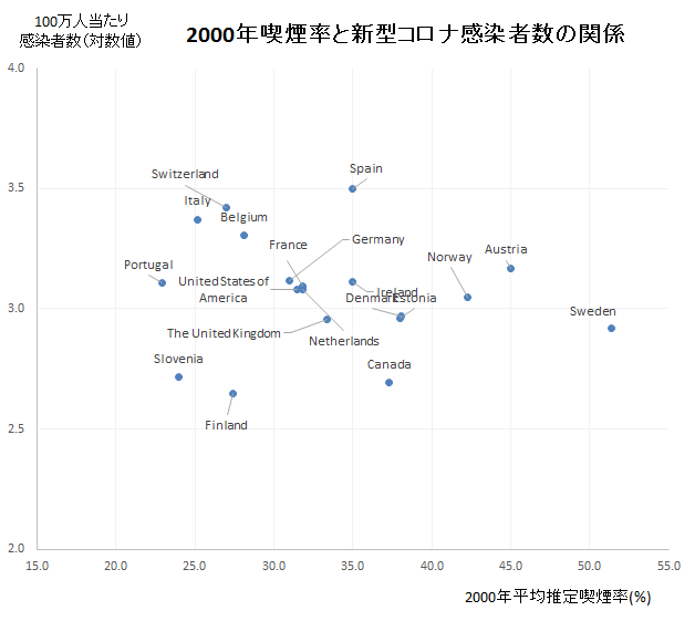 2000年喫煙率と新型コロナ感染者数