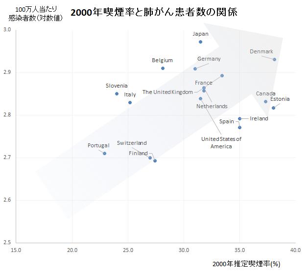 2000年喫煙率と肺がん患者数