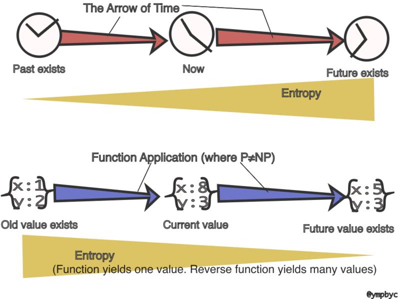 時間の矢、P≠NP予想、関数適用、エントロピー、過去、現在、未来 ...