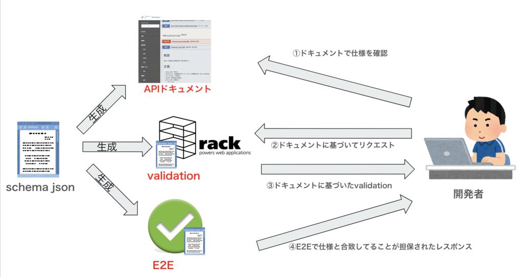 schema jsonからAPIドキュメント、validation、E2Eテストを生成し、ユーザーはそれらを得ることができる