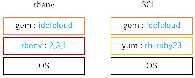 CentOS7上にrbenvやSCLを使って指定のRubyバージョン環境を構築