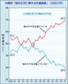内閣府「国民生活に関する世論調査」(2007年)