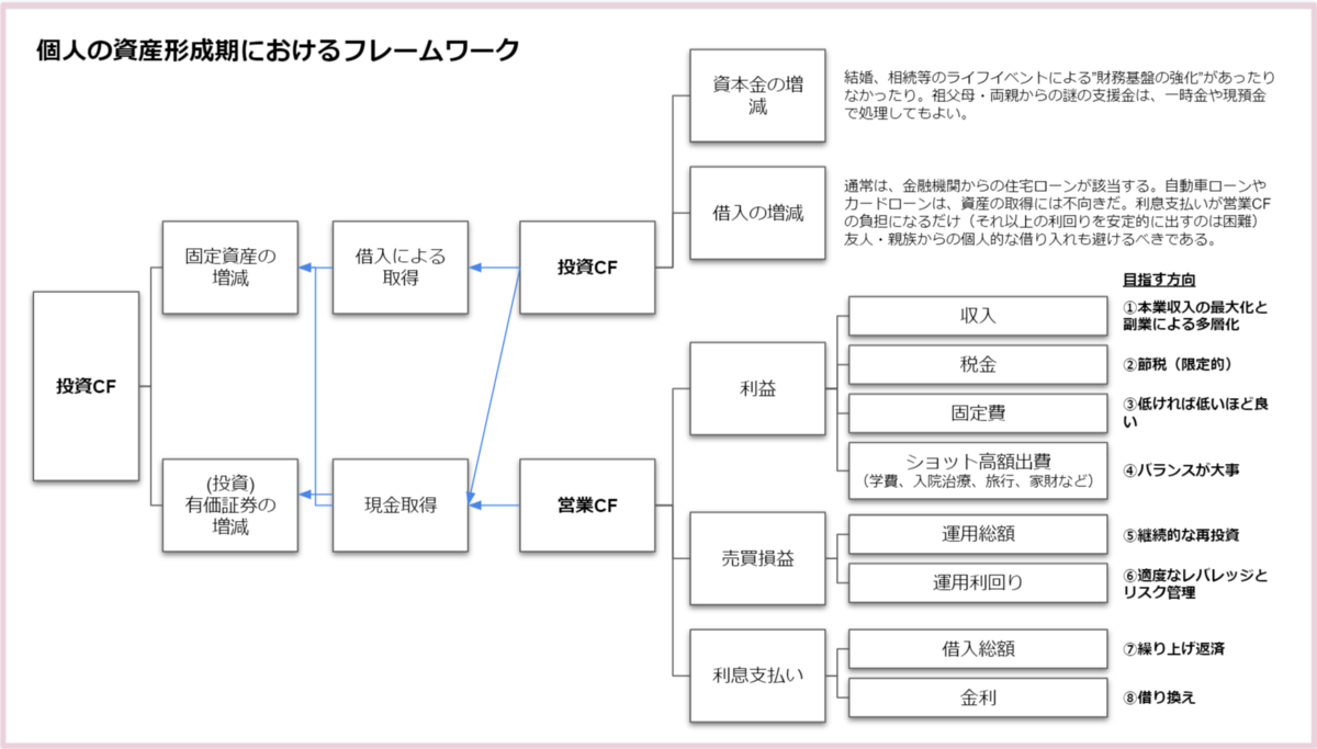 個人の資産形成期におけるフレームワーク