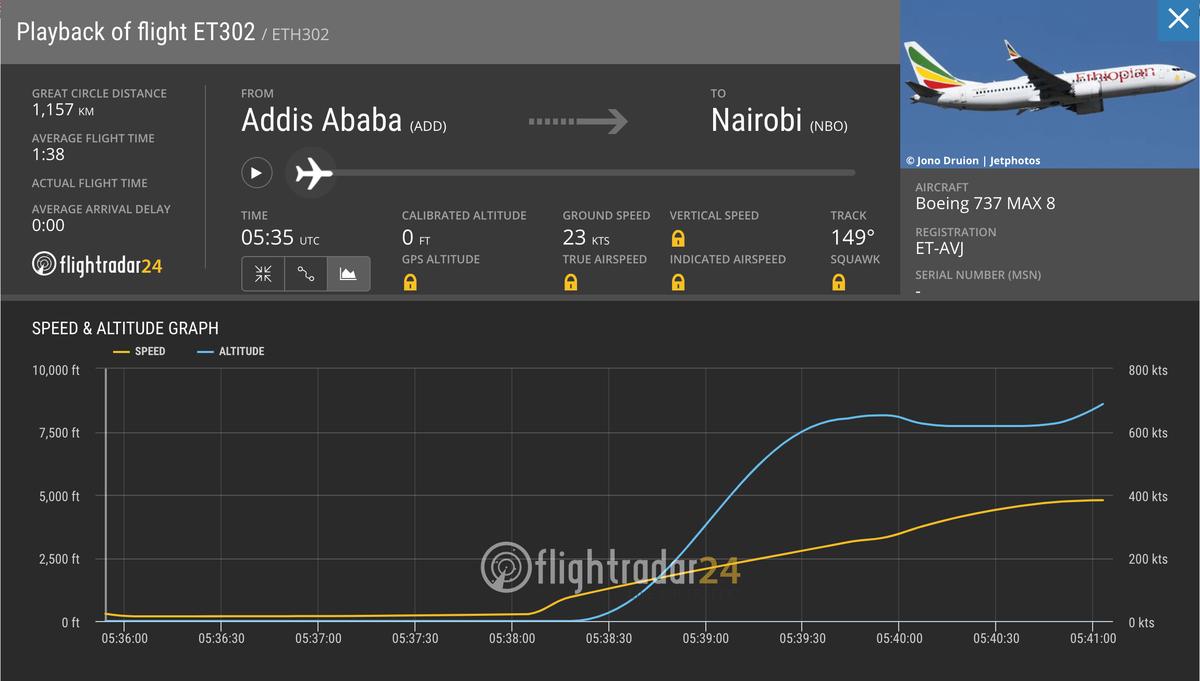 エチオピア航空機墜落事故とボーイング737 MAX 8 事故当時のフライトレコード