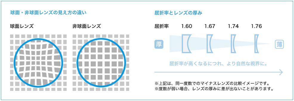 非 球面 レンズ デメリット 度の強い方・乱視の方必見!!球面レンズと非球面レンズの違いとは?...