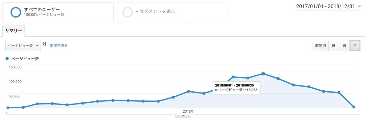 ブログ運営の軌跡(2017年12月〜2018年12月)