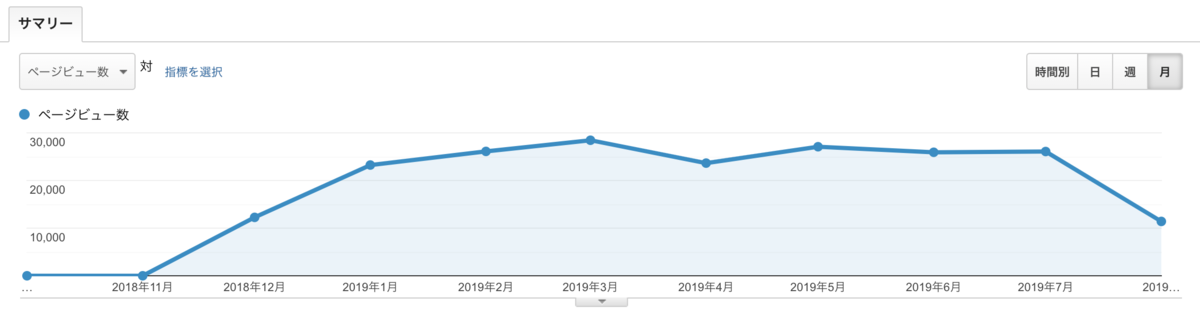 ブログ運営の軌跡(2018年12月〜2019年7月)