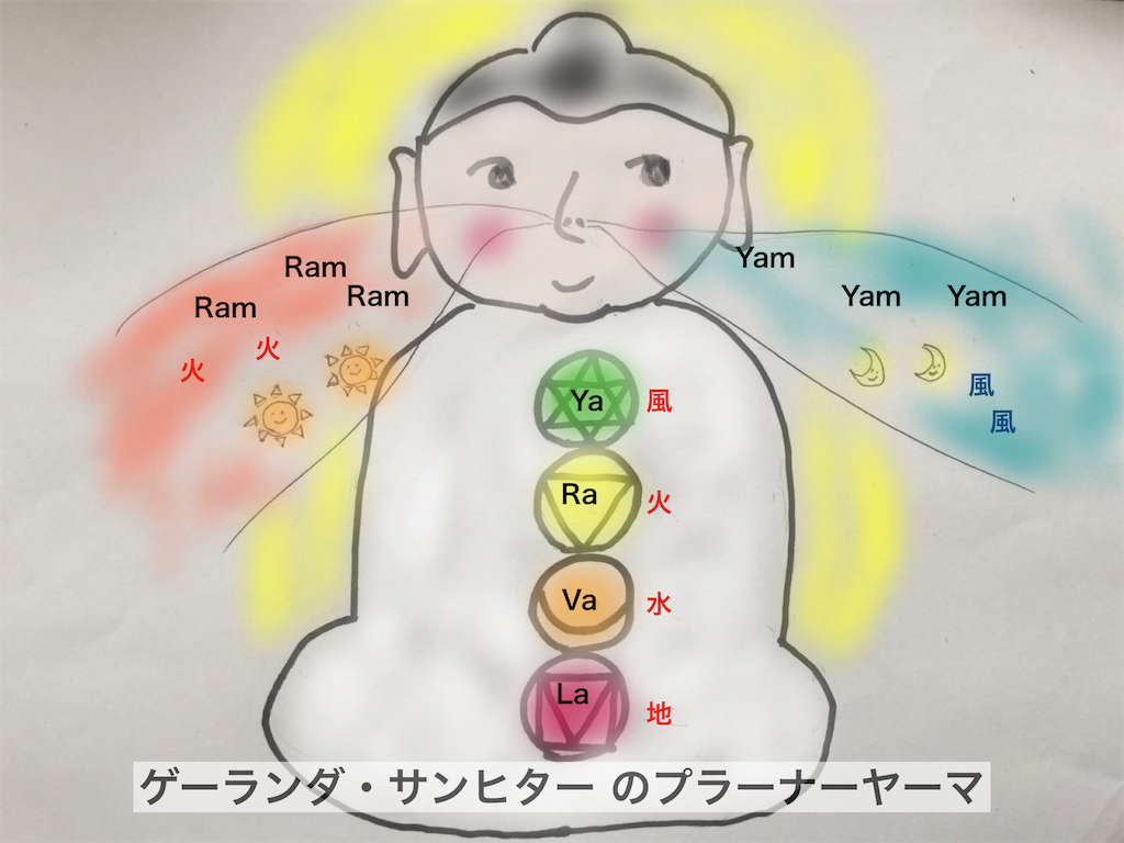 f:id:yogashala-taka:20180615110734p:image