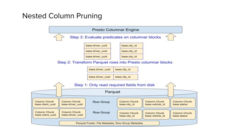 Presto で Parquet にクエリするとファイル中の必要な Column