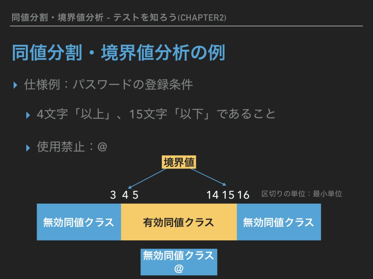 f:id:yohei-fujii:20191018131937p:plain