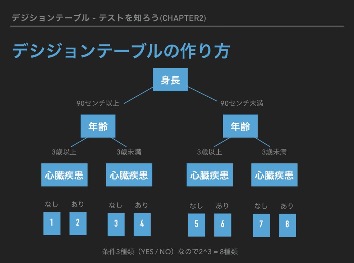 f:id:yohei-fujii:20191018195739p:plain
