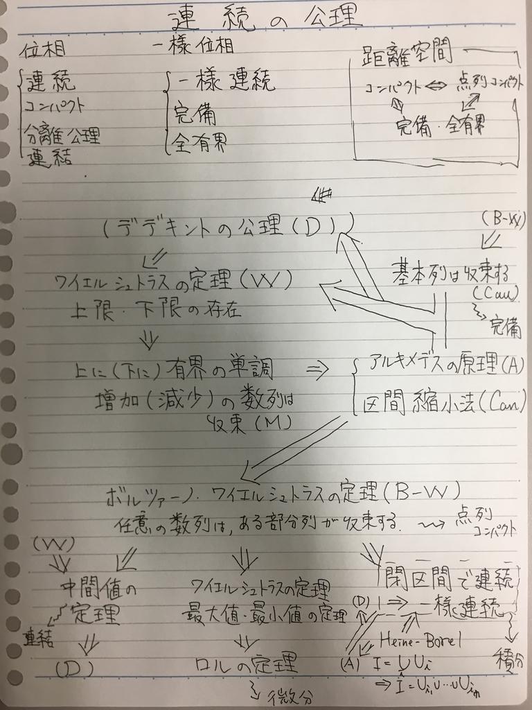 f:id:yoheiwatanabe0606:20190214150529j:plain