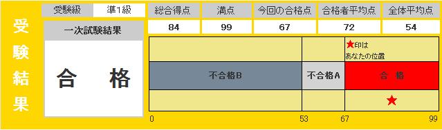 eiken_result