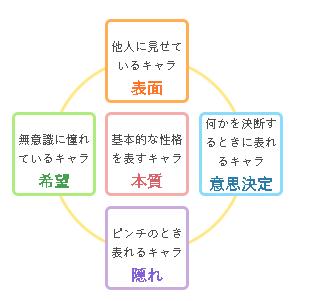 f:id:yojichichikun:20180614171009p:plain