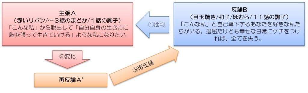 f:id:yoko-sen:20160208000553j:plain