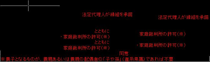 f:id:yokohamabalance:20150524175919p:plain