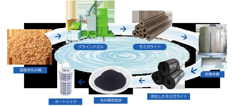 f:id:yokosai:20190814164352p:plain
