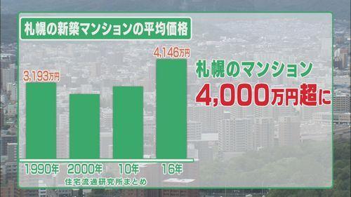 札幌の新築マンションの平均価格