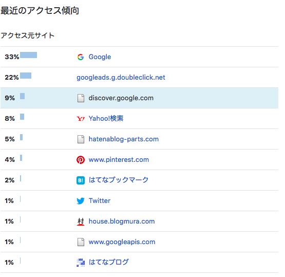 参照元discover.google.com