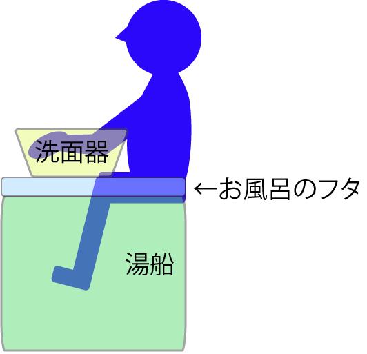 高温手足浴図1